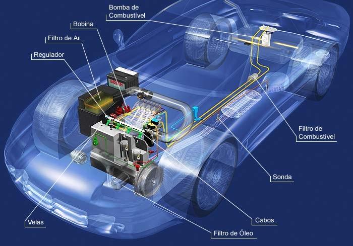 Gráfico mecânico e elétrico do carro em TG centro automotivo